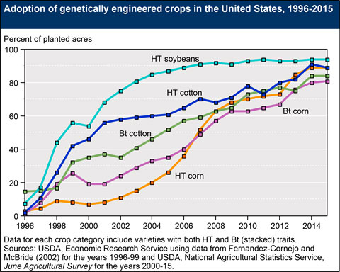 Genetically-modified-crops-in-US