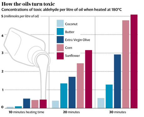 How cooking oils turn toxic