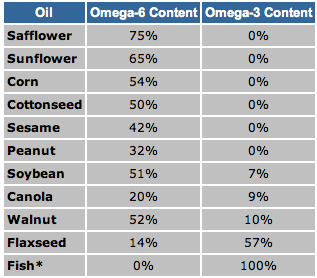 omega 6-3 ratio in oils